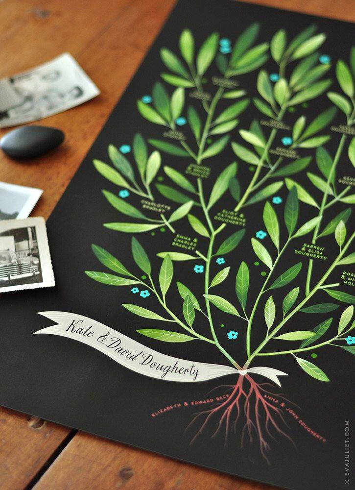 Cómo Hacer Un árbol Genealógico Diy Paso A Paso